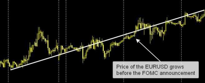 FOMC公布前外汇交易策略